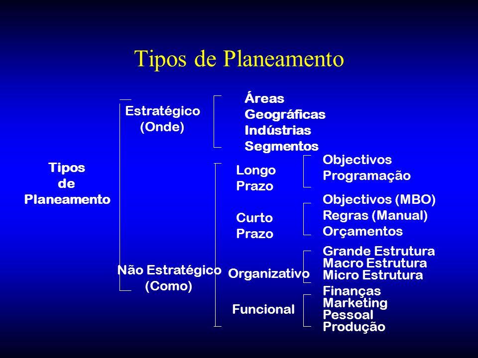 Tipos de Planeamento Tipos de Planeamento Estratégico (Onde) Não Estratégico (Como) Áreas Geográficas Indústrias Segmentos Longo Prazo Curto Prazo Org