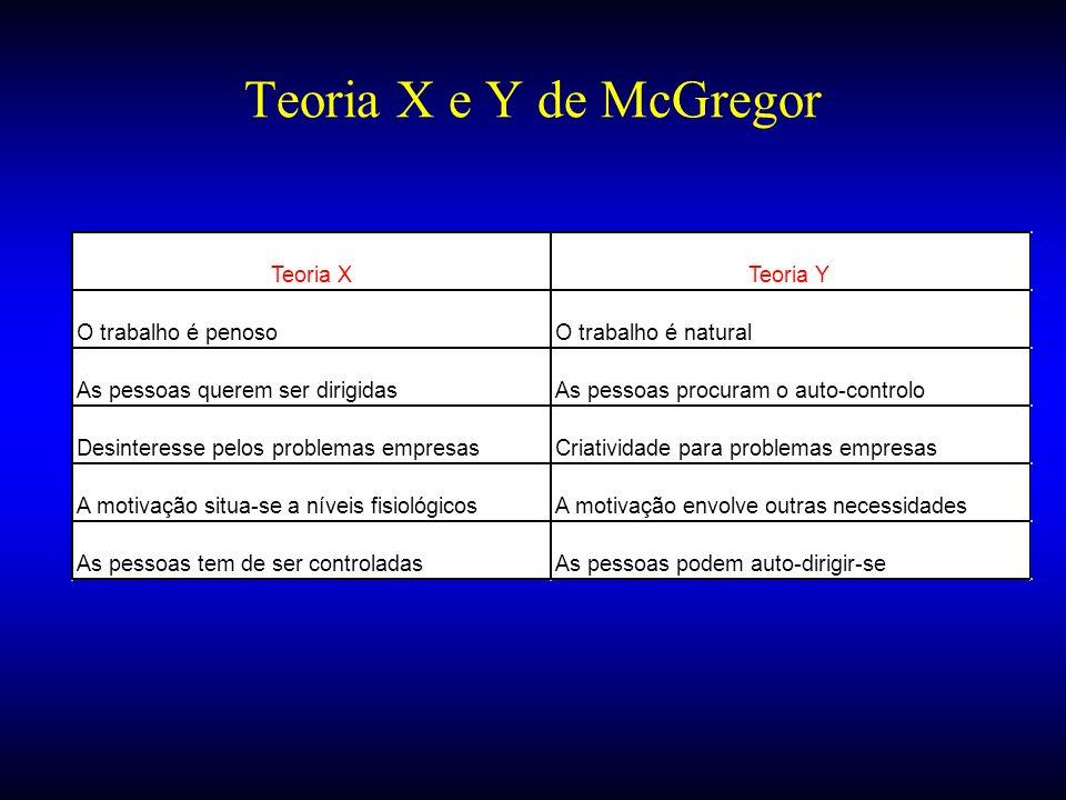 Teoria X e Y de McGregor Teoria XTeoria Y O trabalho é penosoO trabalho é natural As pessoas querem ser dirigidasAs pessoas procuram o auto-controlo D