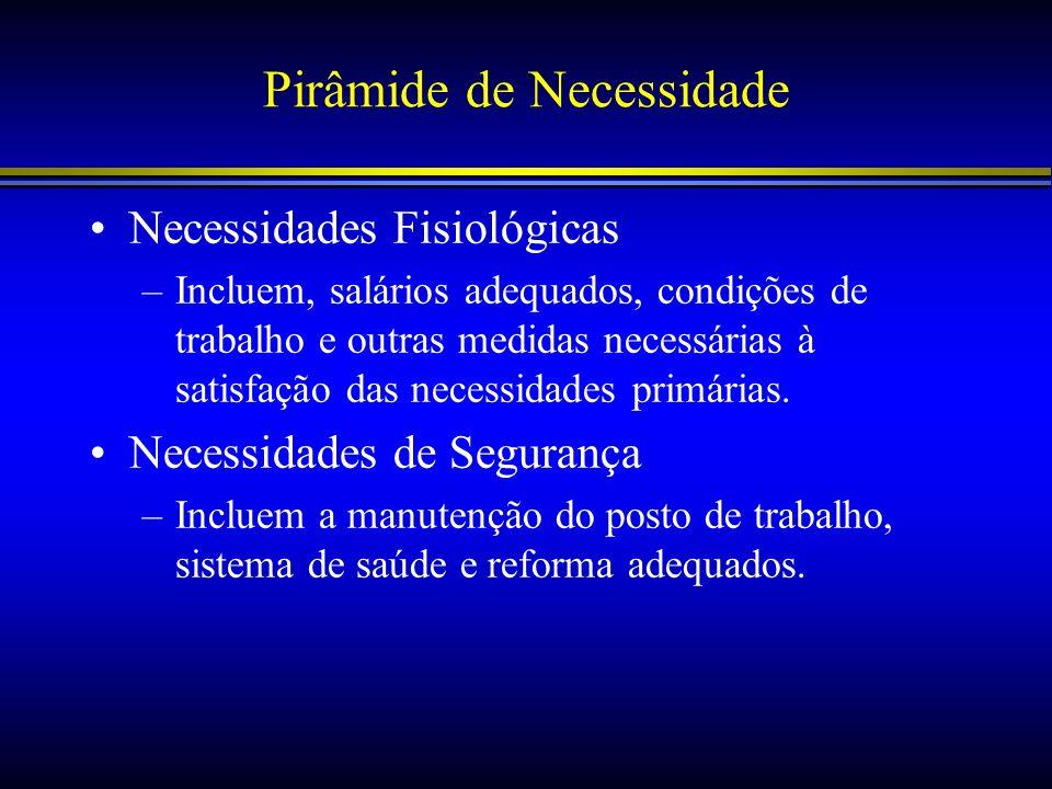 Pirâmide de Necessidade Necessidades Fisiológicas –Incluem, salários adequados, condições de trabalho e outras medidas necessárias à satisfação das ne