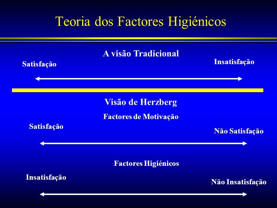 Teoria dos Factores Higiénicos A visão Tradicional Satisfação Insatisfação Visão de Herzberg Factores de Motivação Satisfação Não Satisfação Insatisfa