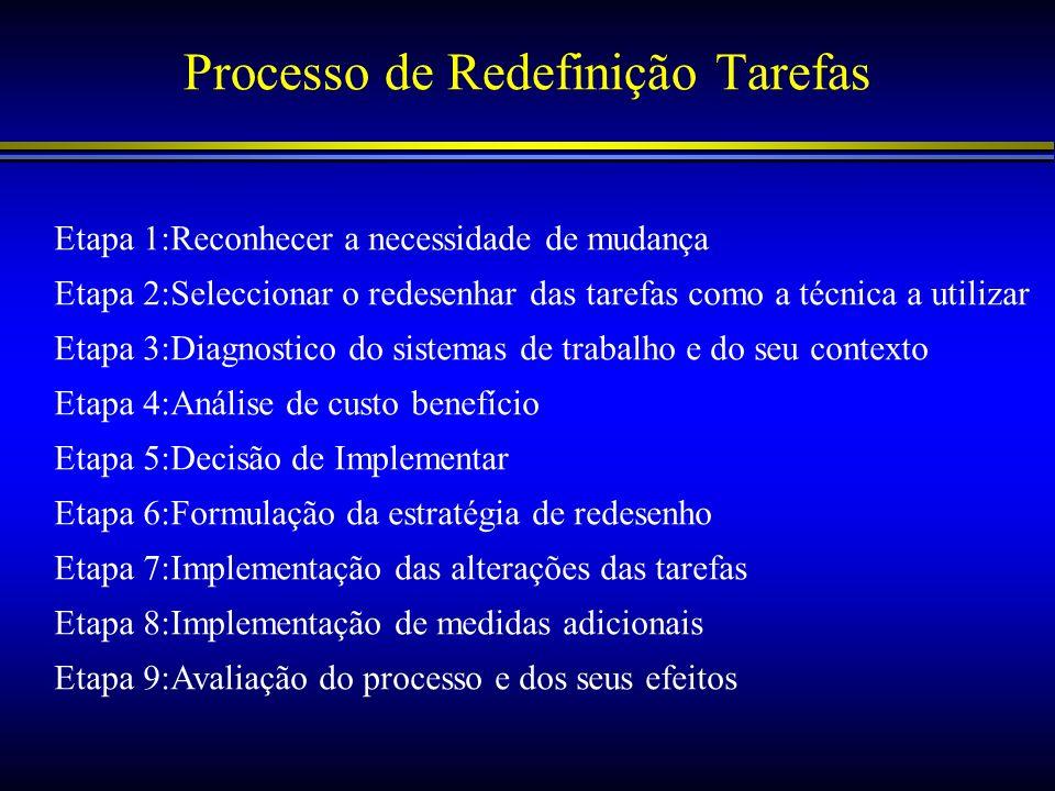 Processo de Redefinição Tarefas Etapa 1:Reconhecer a necessidade de mudança Etapa 2:Seleccionar o redesenhar das tarefas como a técnica a utilizar Eta