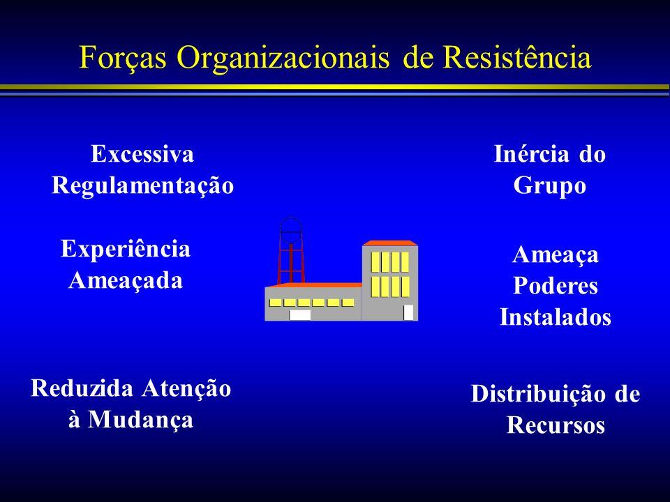 Forças Organizacionais de Resistência Excessiva Regulamentação Reduzida Atenção à Mudança Inércia do Grupo Experiência Ameaçada Ameaça Poderes Instala