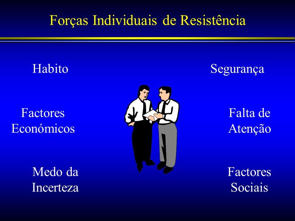 Forças Individuais de Resistência HabitoSegurança Factores Económicos Medo da Incerteza Falta de Atenção Factores Sociais