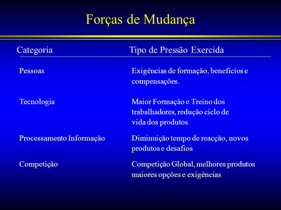 Forças de Mudança CategoriaTipo de Pressão Exercida PessoasExigências de formação, benefícios e compensações. TecnologiaMaior Formação e Treino dos tr