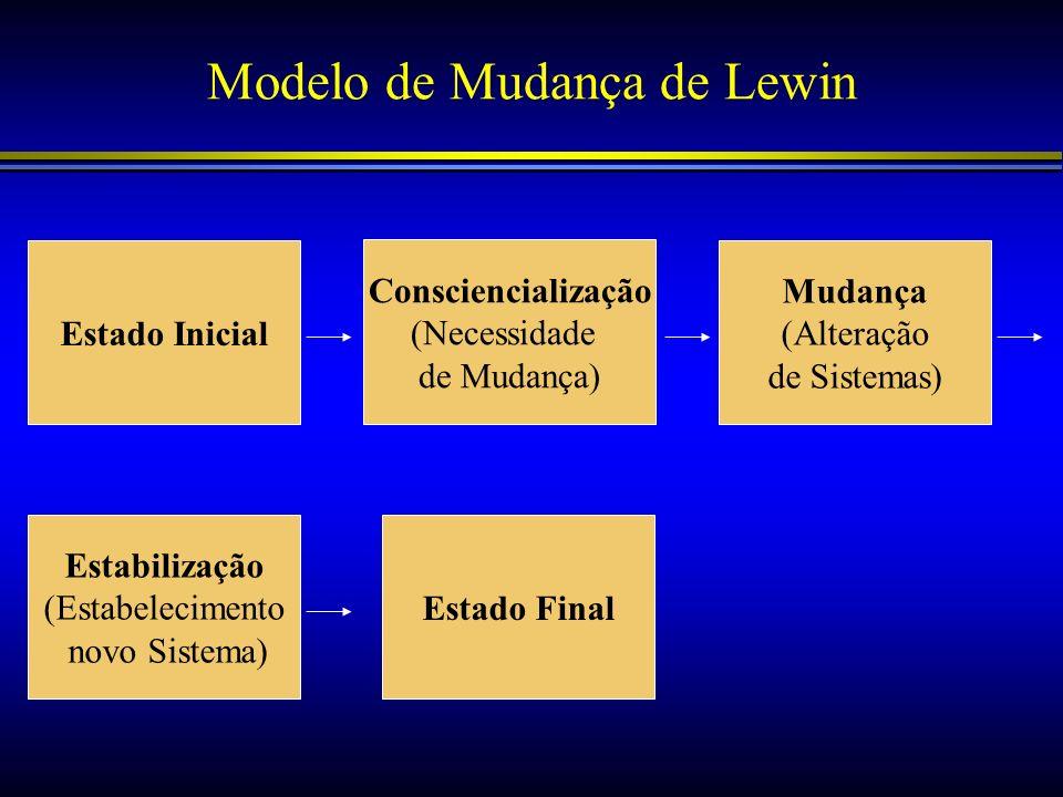 Modelo de Mudança de Lewin Estabilização (Estabelecimento novo Sistema) Mudança (Alteração de Sistemas) Consciencialização (Necessidade de Mudança) Es