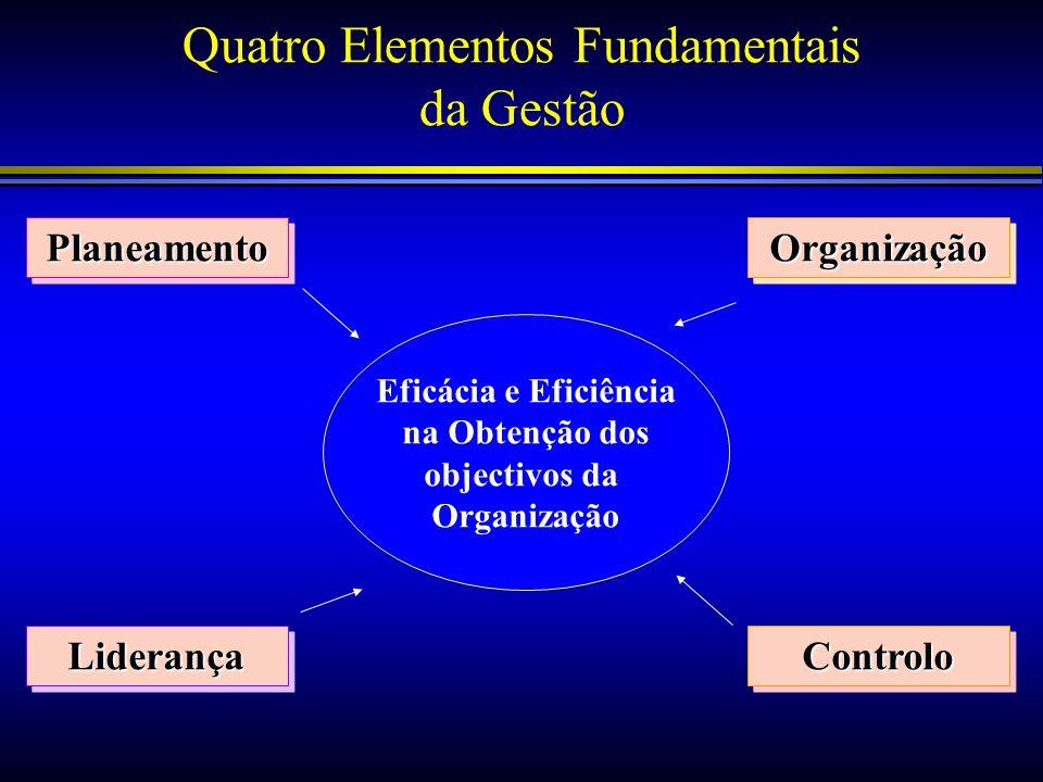 Quatro Elementos Fundamentais da Gestão PlaneamentoPlaneamentoOrganizaçãoOrganização LiderançaLiderançaControloControlo Eficácia e Eficiência na Obten