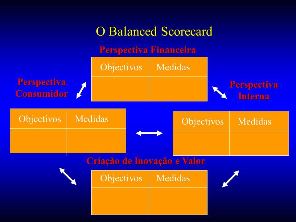 O Balanced Scorecard Perspectiva Financeira ObjectivosMedidas ObjectivosMedidas ObjectivosMedidas ObjectivosMedidas PerspectivaConsumidor PerspectivaI