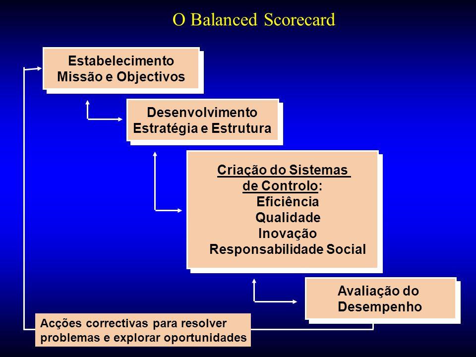 O Balanced Scorecard Estabelecimento Missão e Objectivos Estabelecimento Missão e Objectivos Desenvolvimento Estratégia e Estrutura Desenvolvimento Es