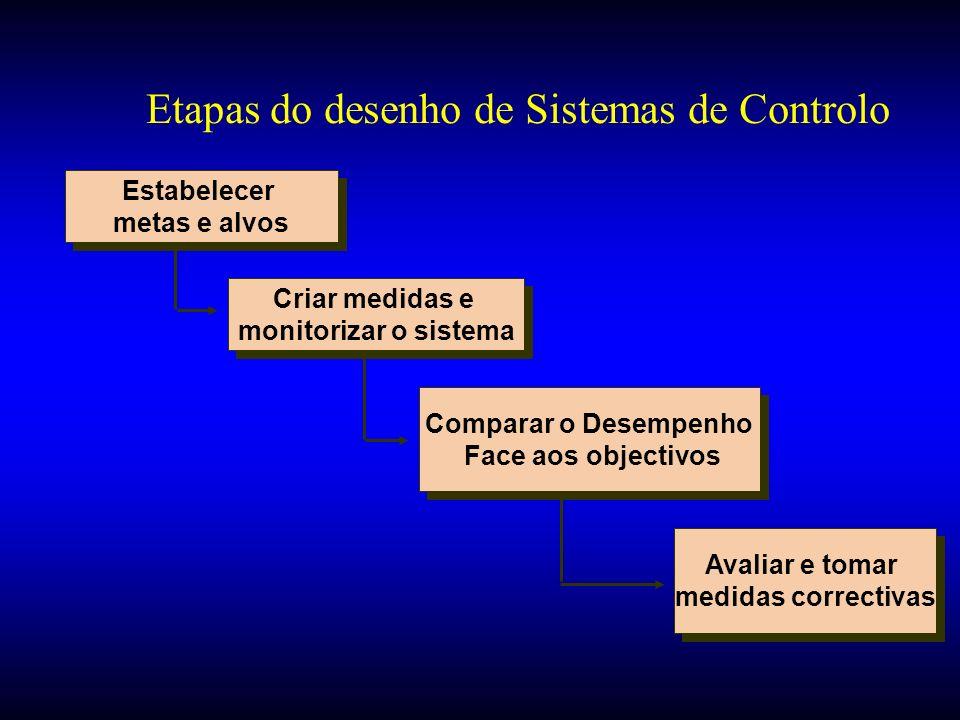 Etapas do desenho de Sistemas de Controlo Estabelecer metas e alvos Estabelecer metas e alvos Criar medidas e monitorizar o sistema Criar medidas e mo