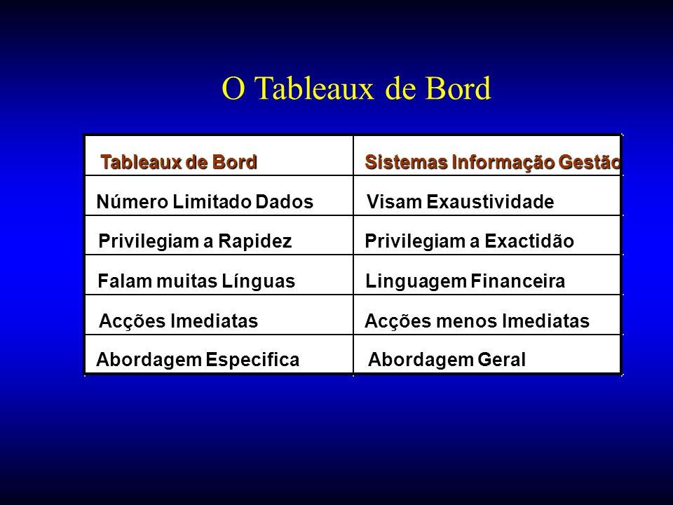 O Tableaux de Bord Tableaux de Bord Sistemas Informação Gestão Número Limitado Dados Visam Exaustividade Privilegiam a Rapidez Privilegiam a Exactidão