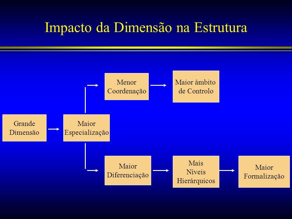 Impacto da Dimensão na Estrutura Grande Dimensão Maior Especialização Menor Coordenação Maior âmbito de Controlo Maior Diferenciação Mais Níveis Hierá