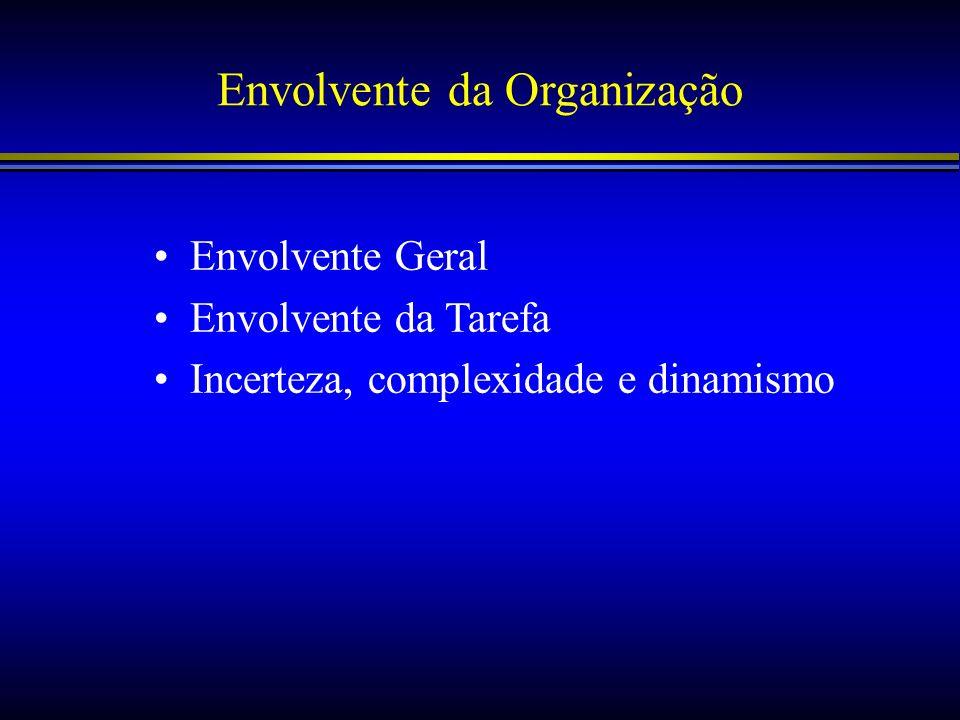 Envolvente da Organização Envolvente Geral Envolvente da Tarefa Incerteza, complexidade e dinamismo