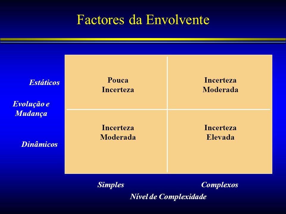 Factores da Envolvente Pouca Incerteza Incerteza Moderada Incerteza Elevada Incerteza Moderada SimplesComplexos Dinâmicos Estáticos Evolução e Mudança