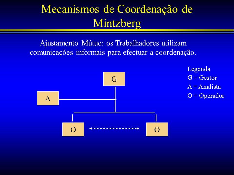 Mecanismos de Coordenação de Mintzberg Ajustamento Mútuo: os Trabalhadores utilizam comunicações informais para efectuar a coordenação. G A OO Legenda