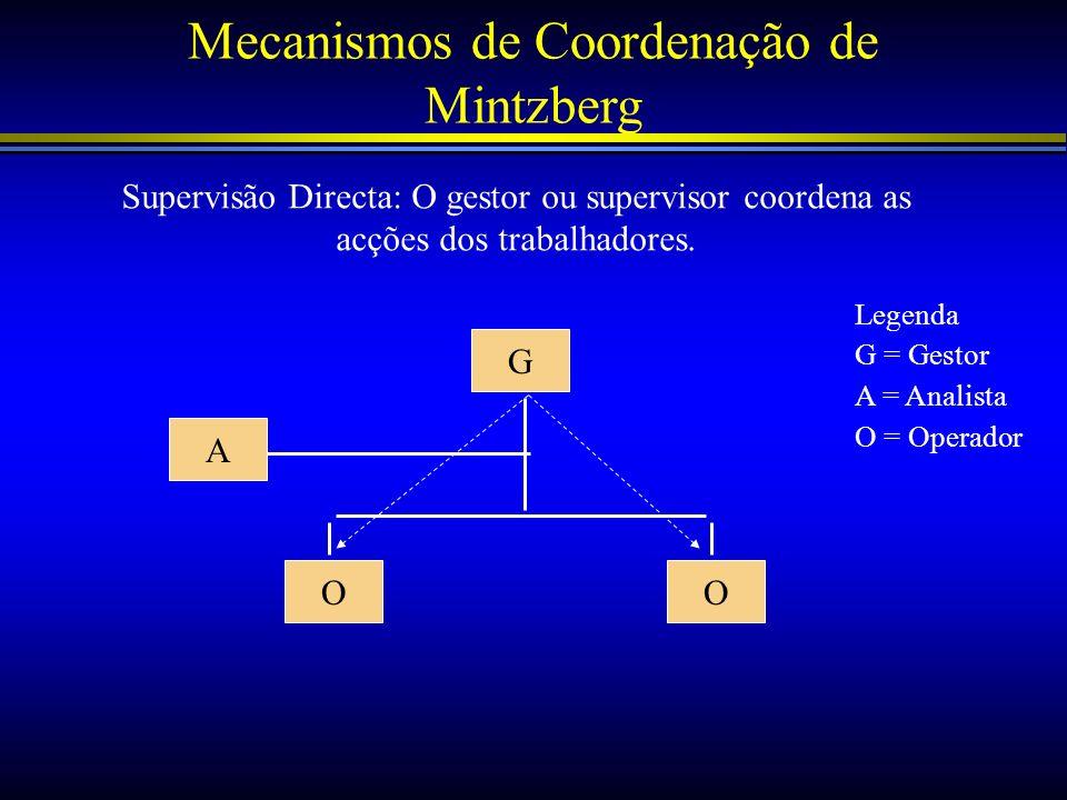 Mecanismos de Coordenação de Mintzberg Supervisão Directa: O gestor ou supervisor coordena as acções dos trabalhadores. G A OO Legenda G = Gestor A =