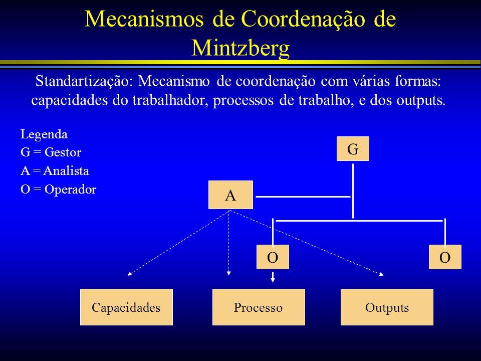 Mecanismos de Coordenação de Mintzberg Standartização: Mecanismo de coordenação com várias formas: capacidades do trabalhador, processos de trabalho,