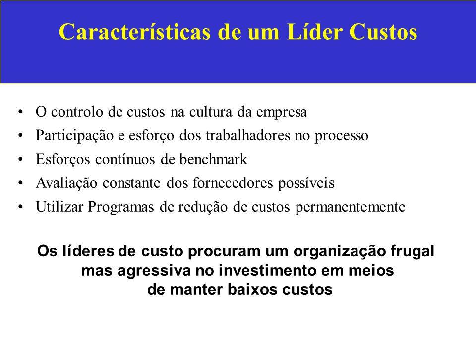Características de um Líder Custos O controlo de custos na cultura da empresa Participação e esforço dos trabalhadores no processo Esforços contínuos