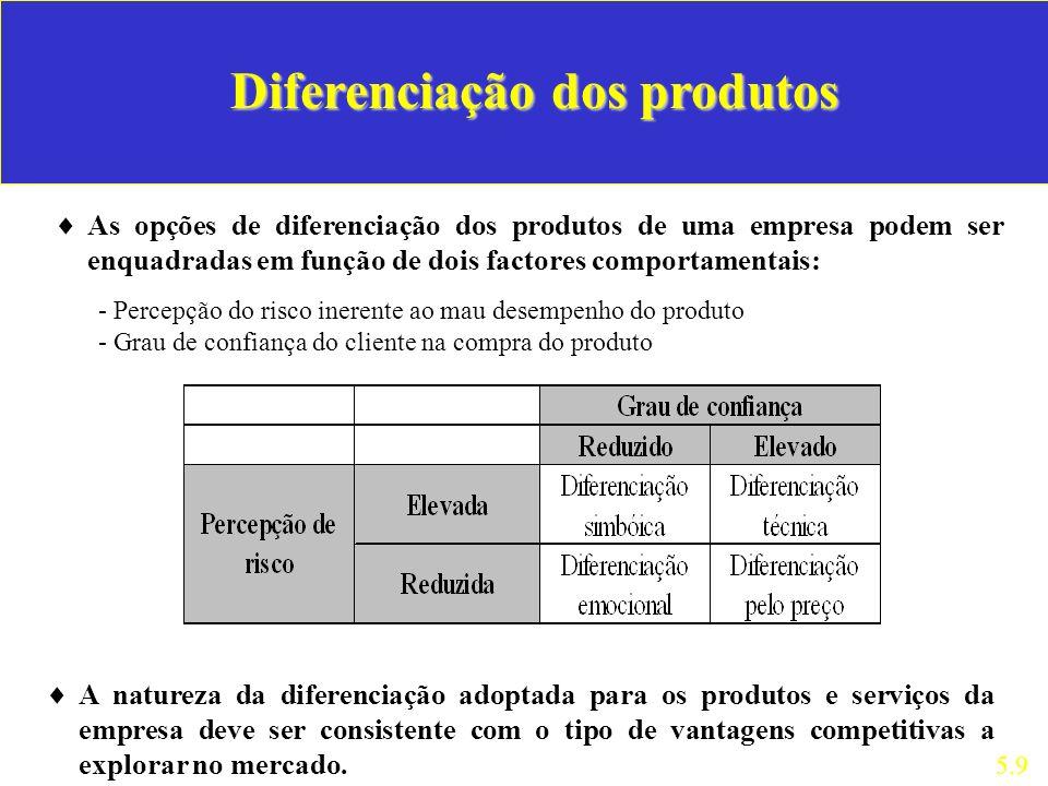Diferenciação dos produtos As opções de diferenciação dos produtos de uma empresa podem ser enquadradas em função de dois factores comportamentais: 5.