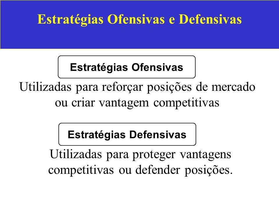 Estratégias Ofensivas e Defensivas Utilizadas para reforçar posições de mercado ou criar vantagem competitivas Estratégias Ofensivas Utilizadas para p