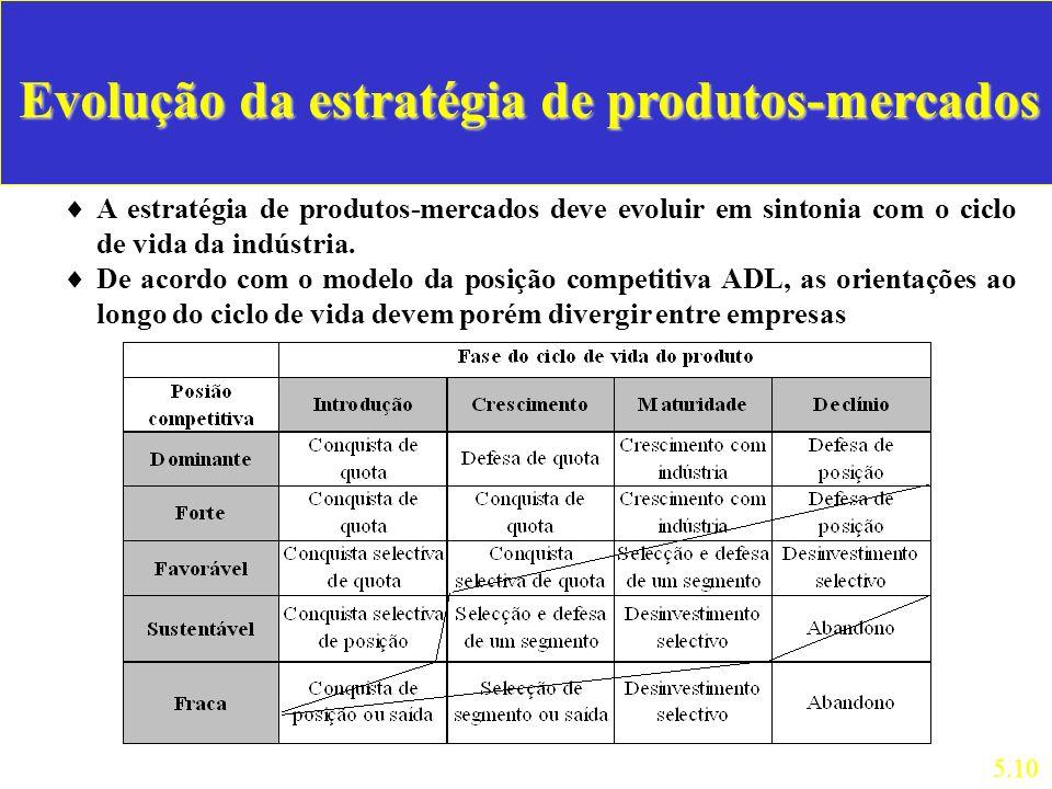 Evolução da estratégia de produtos-mercados A estratégia de produtos-mercados deve evoluir em sintonia com o ciclo de vida da indústria. De acordo com