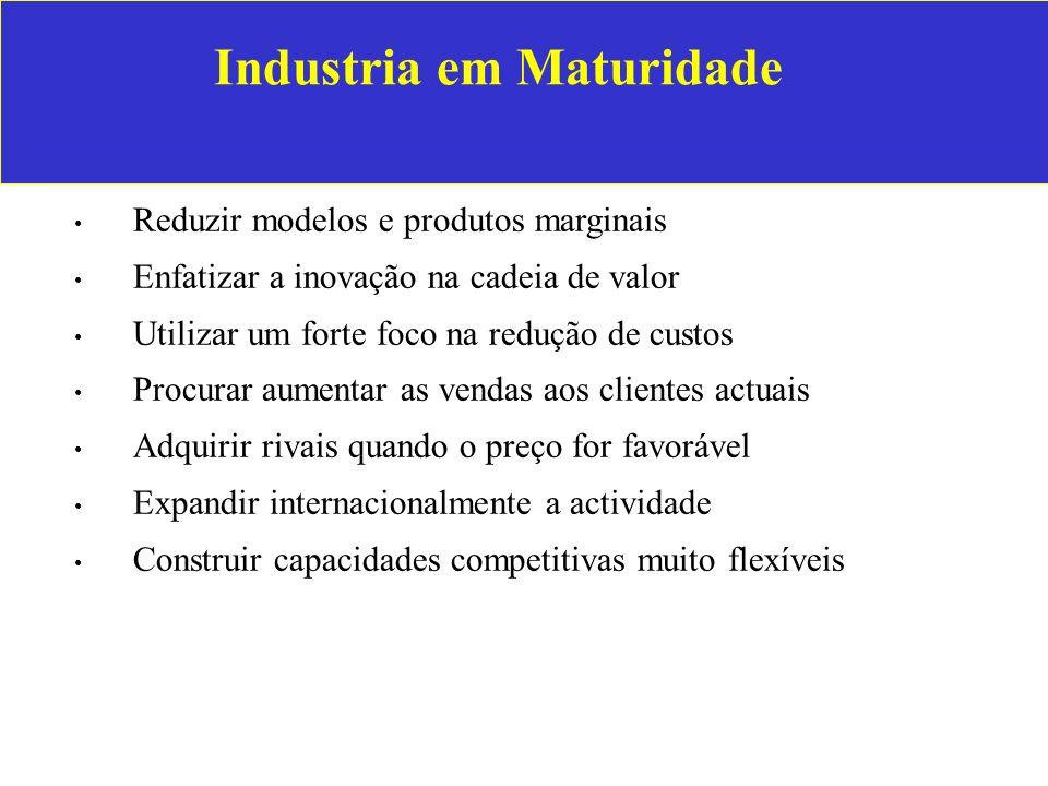 Industria em Maturidade Reduzir modelos e produtos marginais Enfatizar a inovação na cadeia de valor Utilizar um forte foco na redução de custos Procu