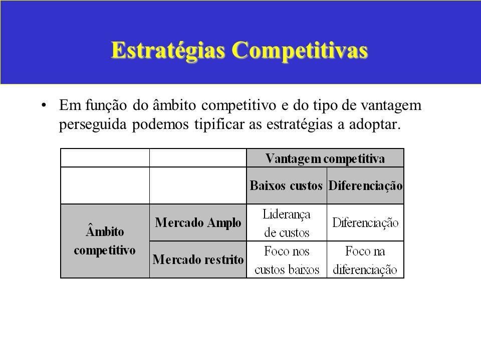 Estratégias Competitivas Em função do âmbito competitivo e do tipo de vantagem perseguida podemos tipificar as estratégias a adoptar.