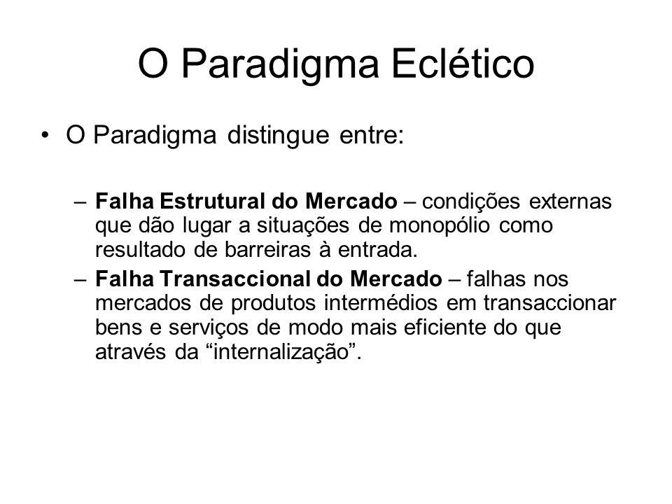 O Paradigma Eclético O Paradigma distingue entre: –Falha Estrutural do Mercado – condições externas que dão lugar a situações de monopólio como result