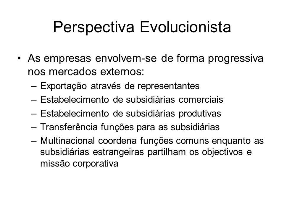 Perspectiva Evolucionista As empresas envolvem-se de forma progressiva nos mercados externos: –Exportação através de representantes –Estabelecimento d
