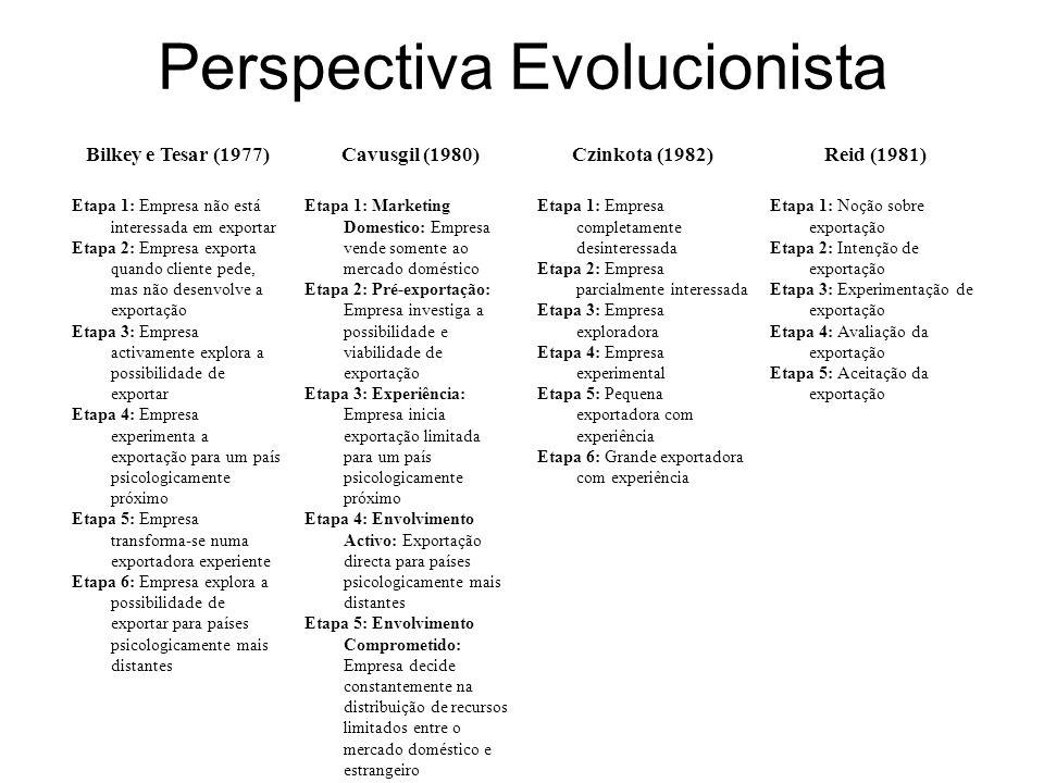 Perspectiva Evolucionista Bilkey e Tesar (1977)Cavusgil (1980)Czinkota (1982)Reid (1981) Etapa 1: Empresa não está interessada em exportar Etapa 2: Em
