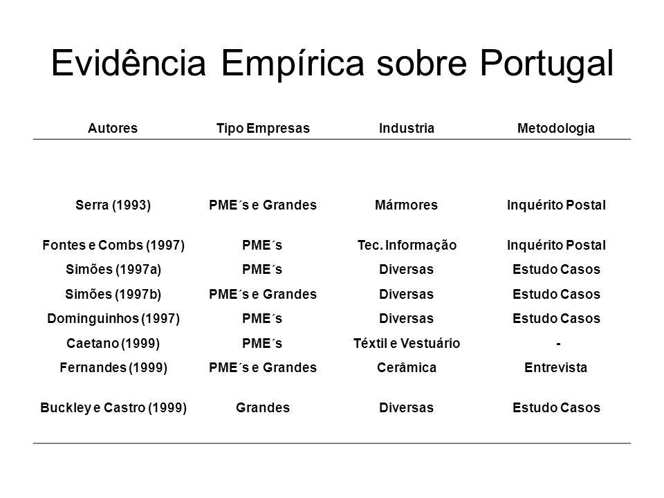 Evidência Empírica sobre Portugal AutoresTipo EmpresasIndustriaMetodologia Serra (1993)PME´s e GrandesMármoresInquérito Postal Fontes e Combs (1997)PM
