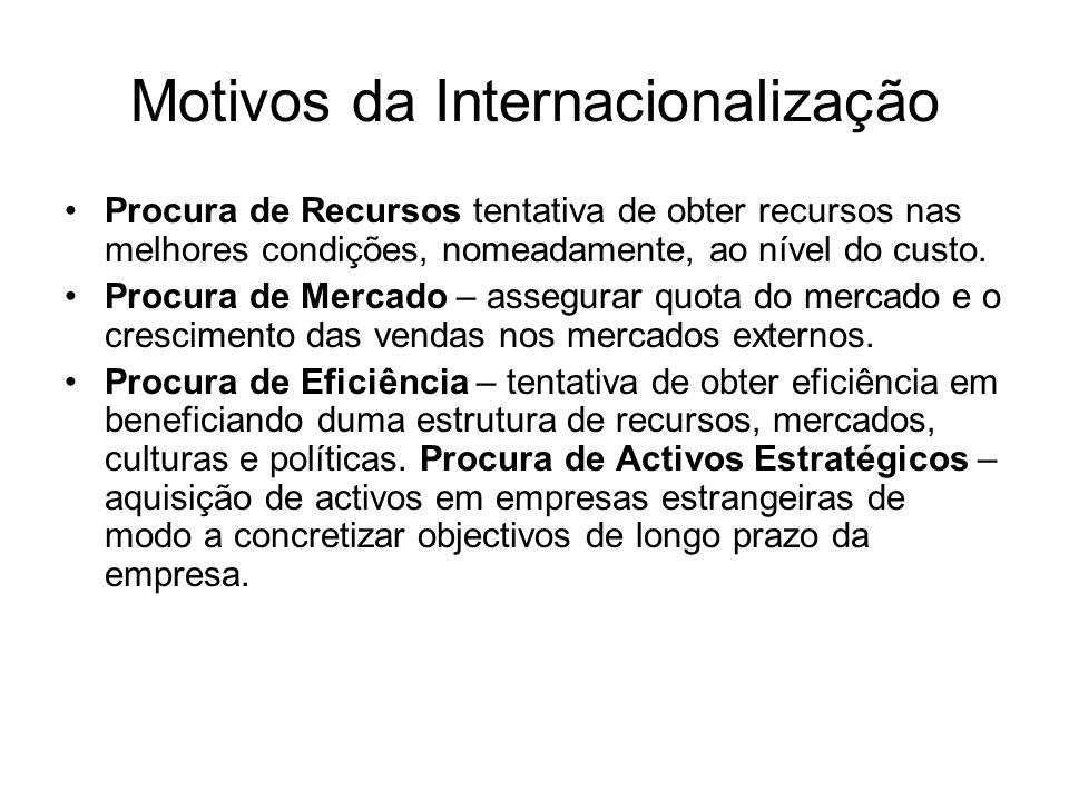 Motivos da Internacionalização Procura de Recursos tentativa de obter recursos nas melhores condições, nomeadamente, ao nível do custo. Procura de Mer