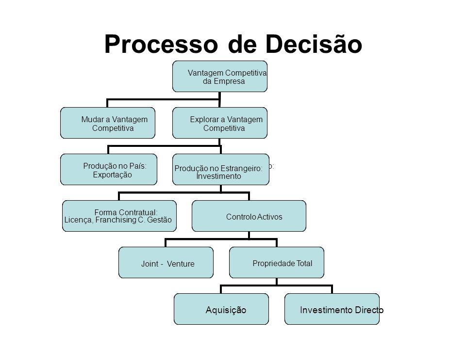 Processo de Decisão Vantagem Competitiva da Empresa Mudar a Vantagem Competitiva Explorar a Vantagem Competitiva Produção no País: Exportação Produção