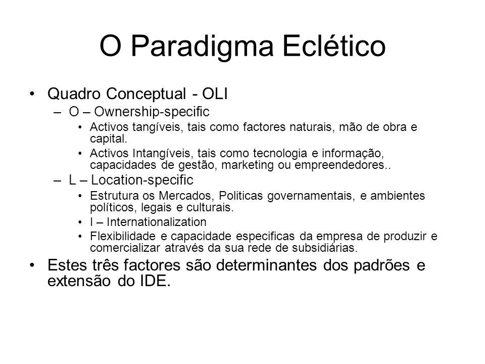O Paradigma Eclético Quadro Conceptual - OLI –O – Ownership-specific Activos tangíveis, tais como factores naturais, mão de obra e capital. Activos In