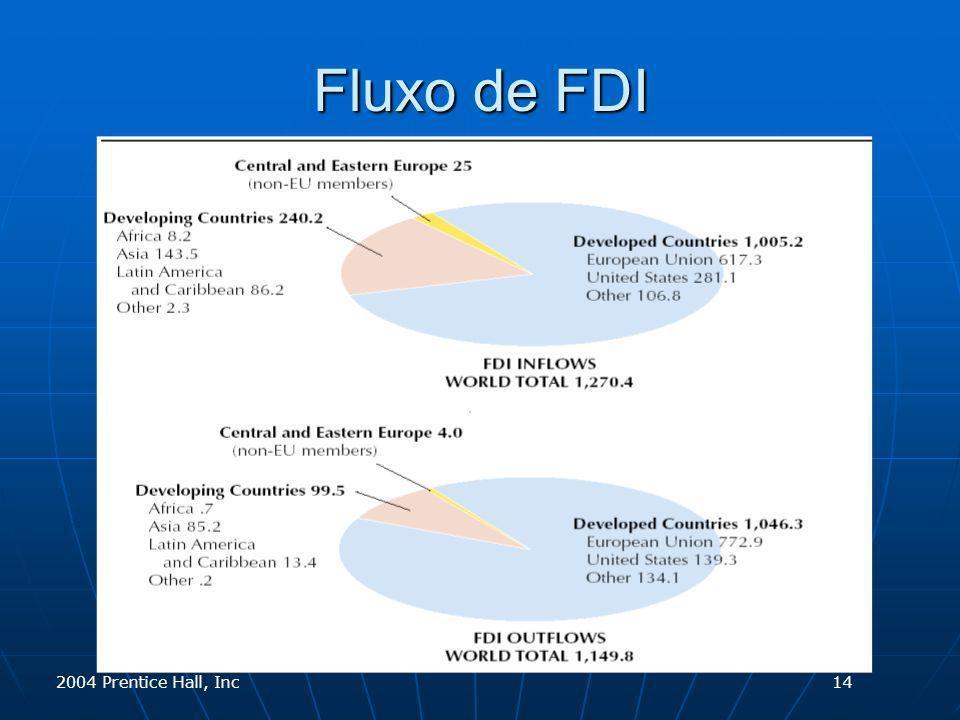 2004 Prentice Hall, Inc Fluxo de FDI 14
