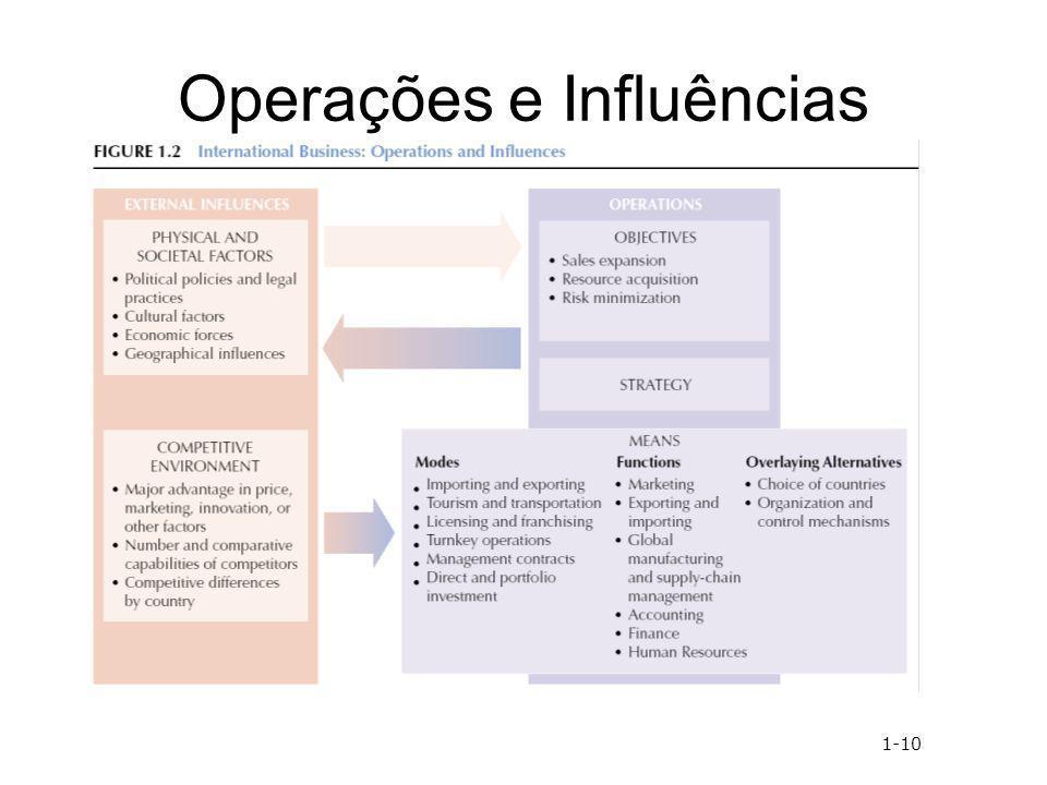 Operações e Influências 1-10
