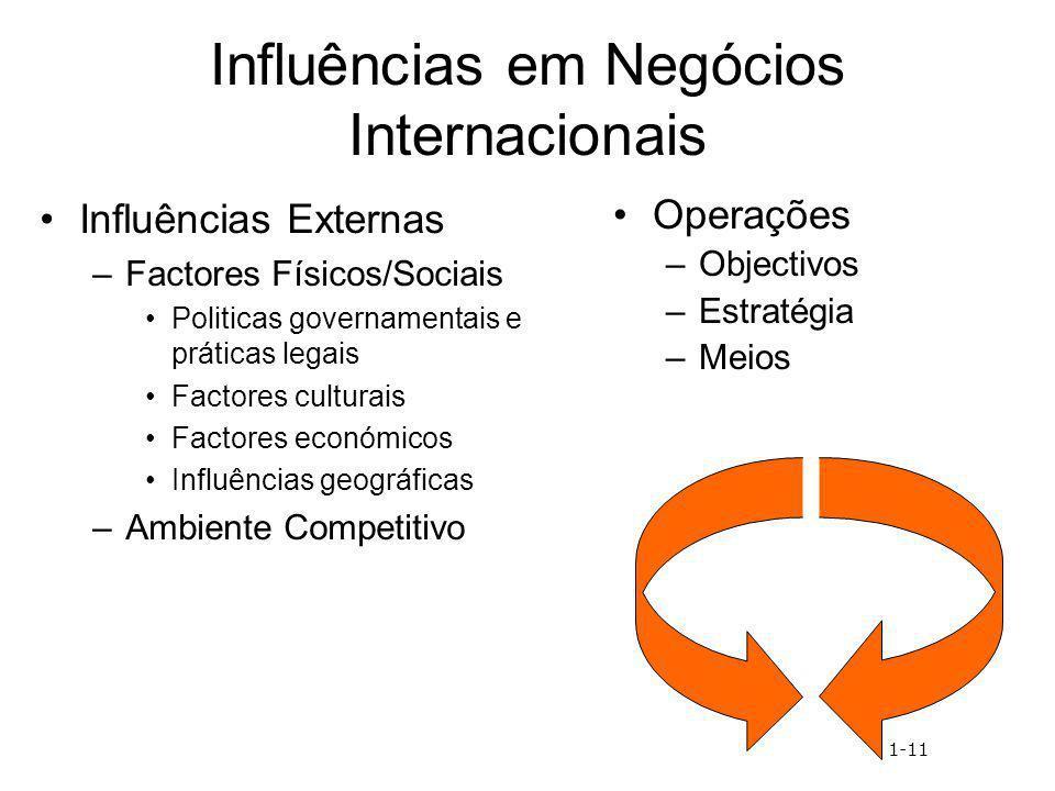 Influências em Negócios Internacionais Influências Externas –Factores Físicos/Sociais Politicas governamentais e práticas legais Factores culturais Fa