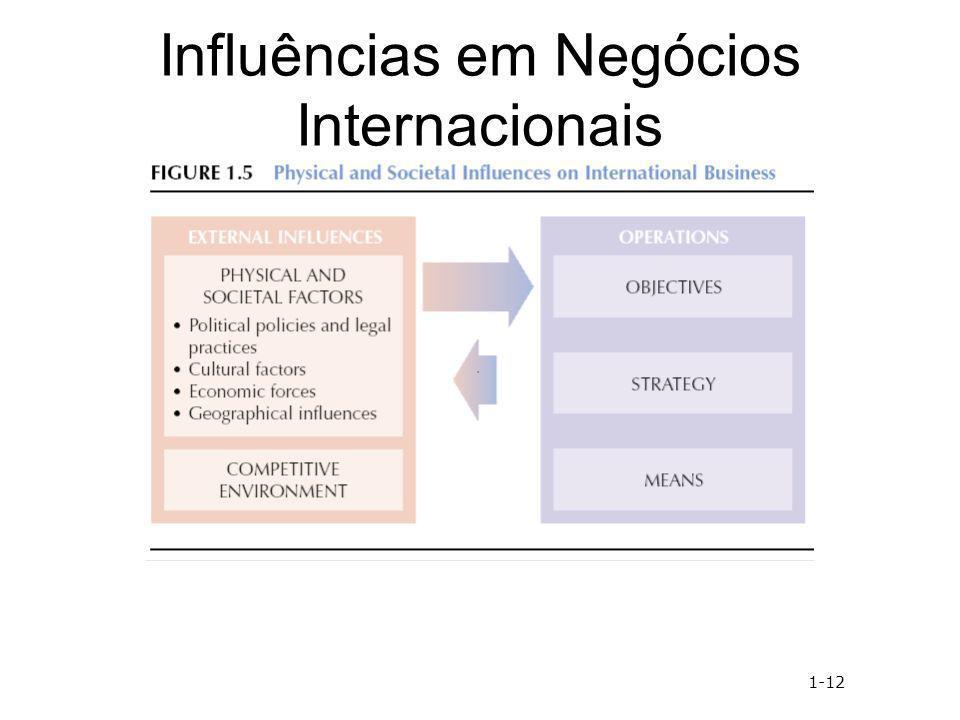 Influências em Negócios Internacionais 1-12