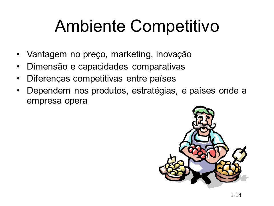 Ambiente Competitivo Vantagem no preço, marketing, inovação Dimensão e capacidades comparativas Diferenças competitivas entre países Dependem nos prod