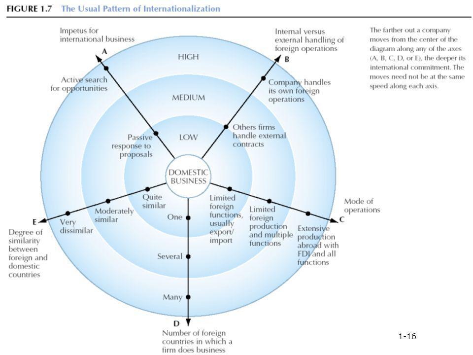 Patterns of Internationalization Figure 1.7 1-16