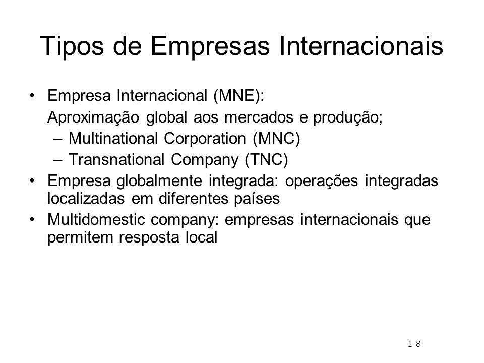 Tipos de Empresas Internacionais Empresa Internacional (MNE): Aproximação global aos mercados e produção; –Multinational Corporation (MNC) –Transnatio
