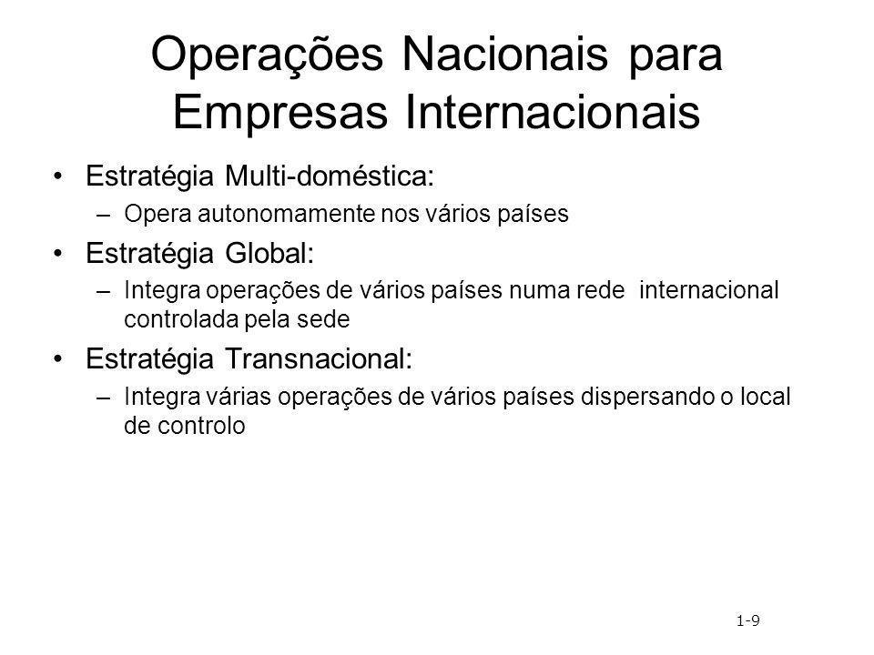 Operações Nacionais para Empresas Internacionais Estratégia Multi-doméstica: –Opera autonomamente nos vários países Estratégia Global: –Integra operaç