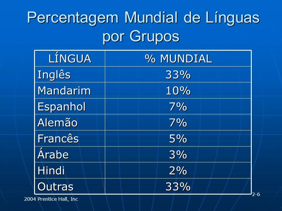 2004 Prentice Hall, Inc Percentagem Mundial de Línguas por Grupos Percentagem Mundial de Línguas por Grupos 33%Outras 2%Hindi 3%Árabe 5%Francês 7%Alemão 7%Espanhol 10%Mandarim 33%Inglês % MUNDIAL LÍNGUA 2-6