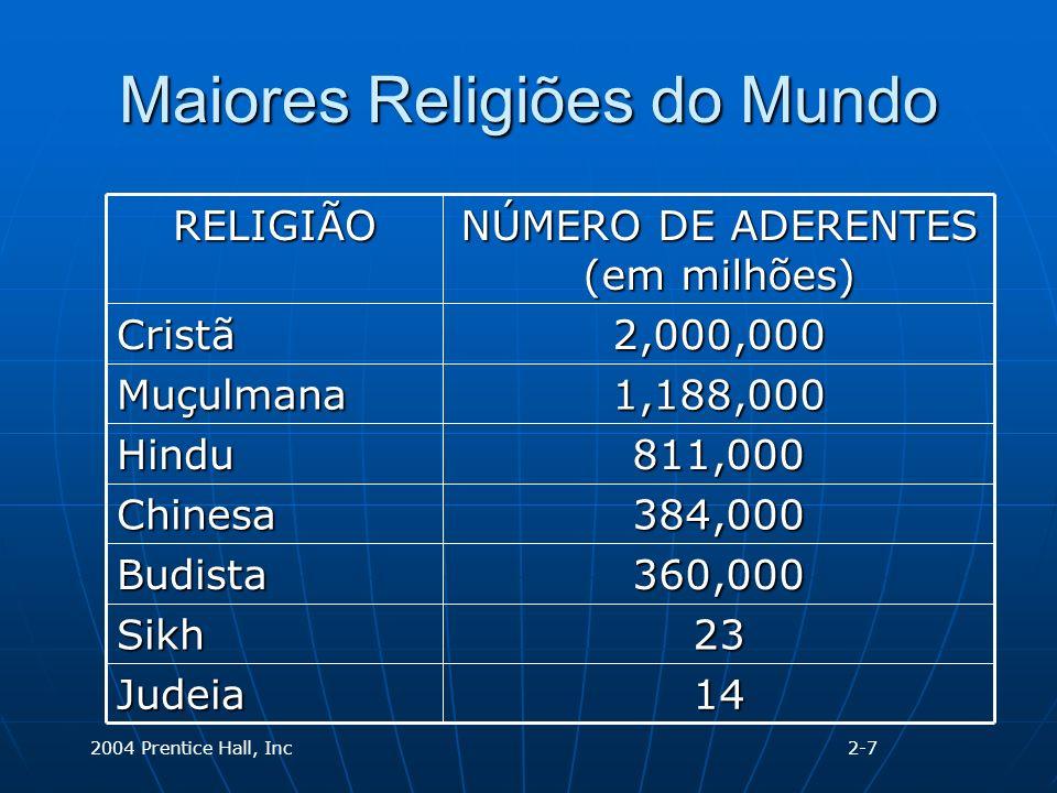 2004 Prentice Hall, Inc Maiores Religiões do Mundo 14Judeia 23Sikh 360,000Budista 384,000Chinesa 811,000Hindu 1,188,000Muçulmana 2,000,000Cristã NÚMERO DE ADERENTES (em milhões) RELIGIÃO 2-7