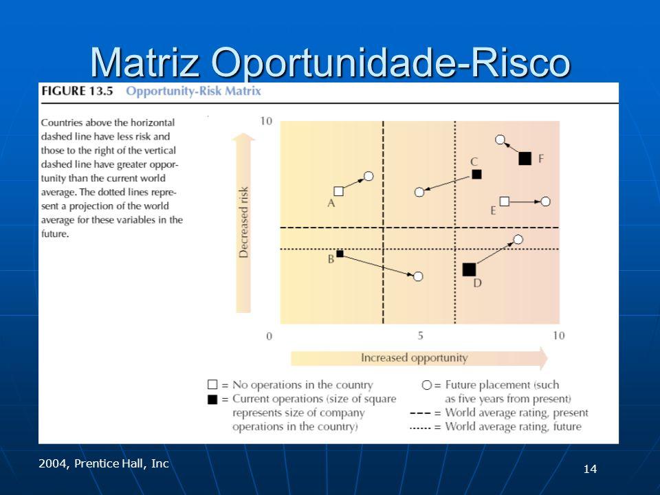 2004, Prentice Hall, Inc Matriz Oportunidade-Risco 14