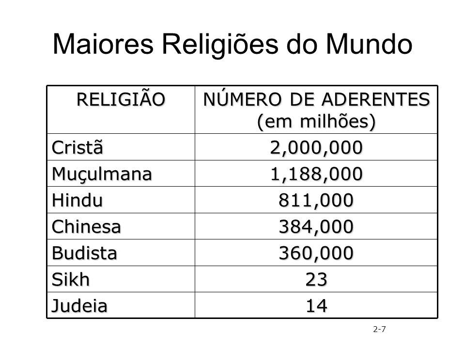 Maiores Religiões do Mundo 14Judeia 23Sikh 360,000Budista 384,000Chinesa 811,000Hindu 1,188,000Muçulmana 2,000,000Cristã NÚMERO DE ADERENTES (em milhõ