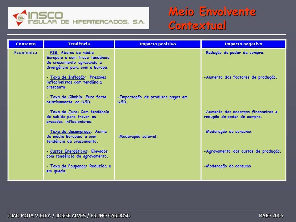 JOÃO MOTA VIEIRA / JORGE ALVES / BRUNO CARDOSO MAIO 2006 Meio Envolvente Contextual ContextoTendênciaImpacto positivoImpacto negativo Económica - PIB: