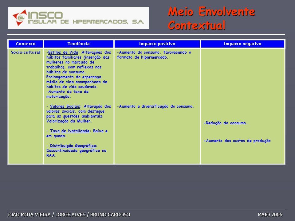 JOÃO MOTA VIEIRA / JORGE ALVES / BRUNO CARDOSO MAIO 2006 Meio Envolvente Contextual ContextoTendênciaImpacto positivoImpacto negativo Sócio-cultural -