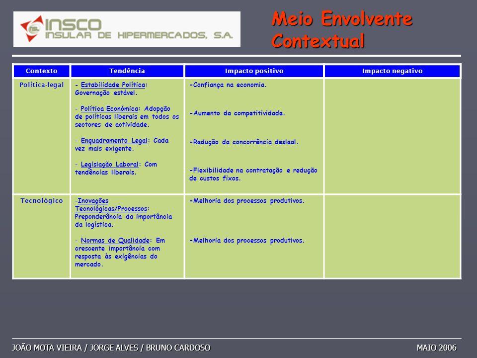 JOÃO MOTA VIEIRA / JORGE ALVES / BRUNO CARDOSO MAIO 2006 Meio Envolvente Contextual ContextoTendênciaImpacto positivoImpacto negativo Pol í tica-legal