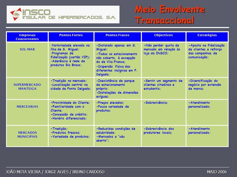 JOÃO MOTA VIEIRA / JORGE ALVES / BRUNO CARDOSO MAIO 2006 Meio Envolvente Transaccional Empresas Concorrentes Pontos FortesPontos FracosObjectivosEstra