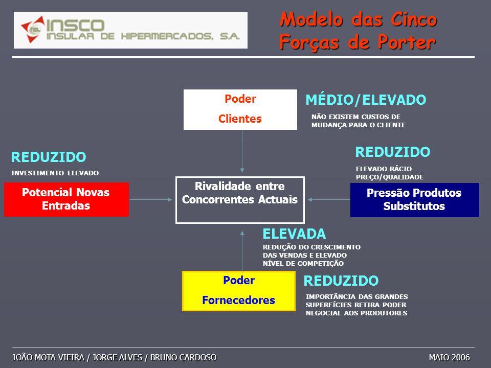 JOÃO MOTA VIEIRA / JORGE ALVES / BRUNO CARDOSO MAIO 2006 Modelo das Cinco Forças de Porter Poder Fornecedores Poder Clientes Pressão Produtos Substitu